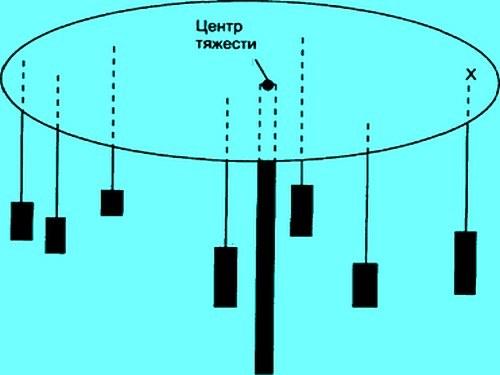 Как определить центр тяжести тела