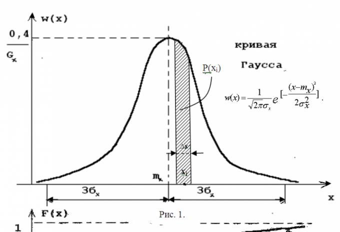 Как определить нормальное распределение
