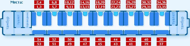 The arrangement of seats in second-class carriage