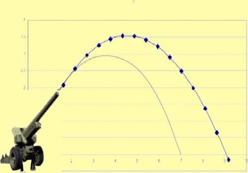 Как найти максимальную высоту подъема
