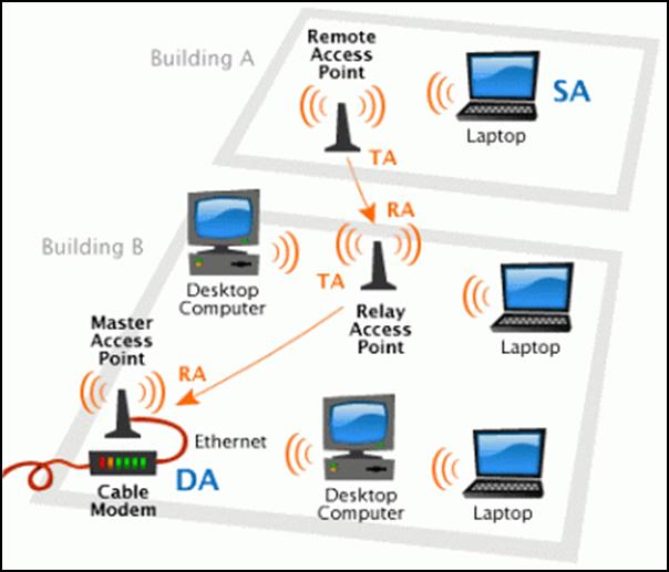 Схема трансляции Wi-Fi