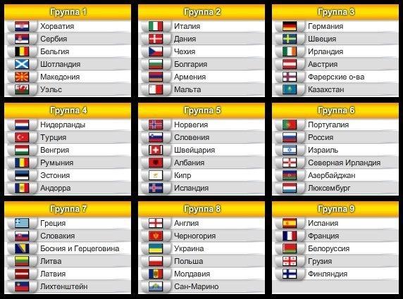 Группы европейского отбора к ЧМ-2014