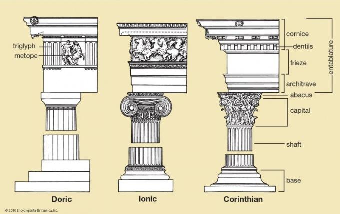 Слева направо: дорическая, ионическая, коринфская колонны