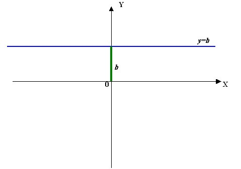 The graph of the function, independent of the argument.