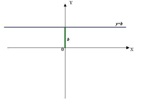 График функции, не зависящей от аргумента