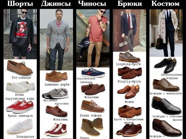 Как сочетать мужскую обувь и одежду