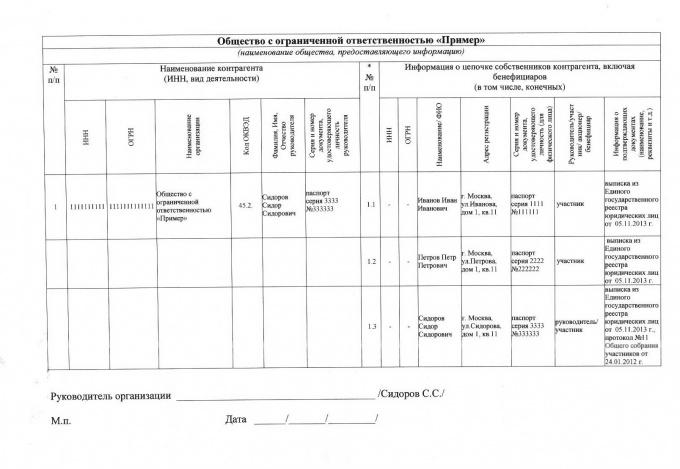 Раскрытие информации о собственниках организации