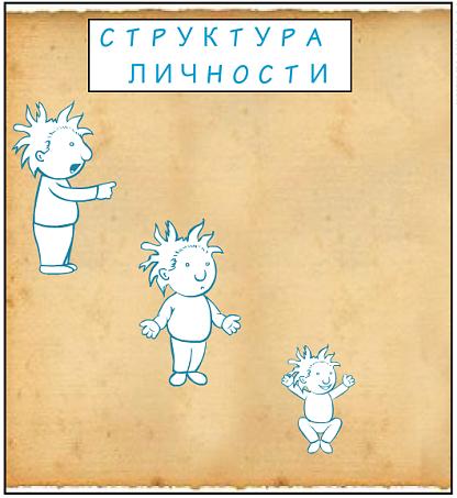 Структура личности: Родитель, Взрослый, Дитя
