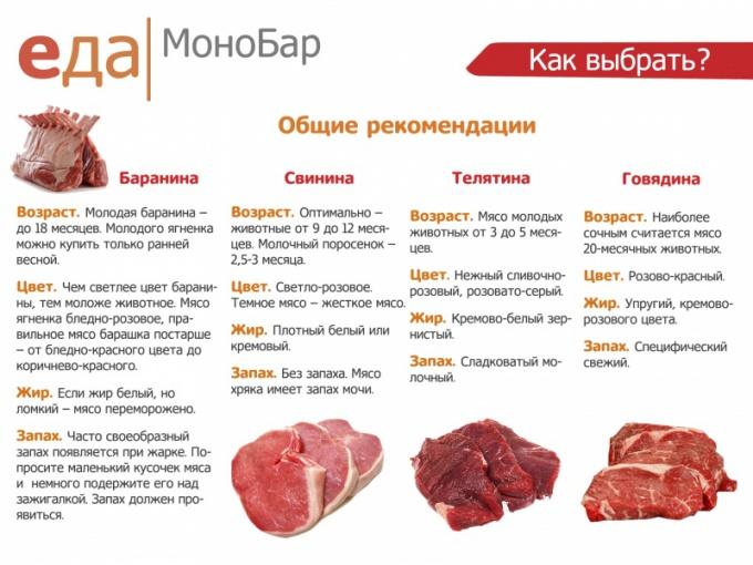 Мясо: как его выбрать?