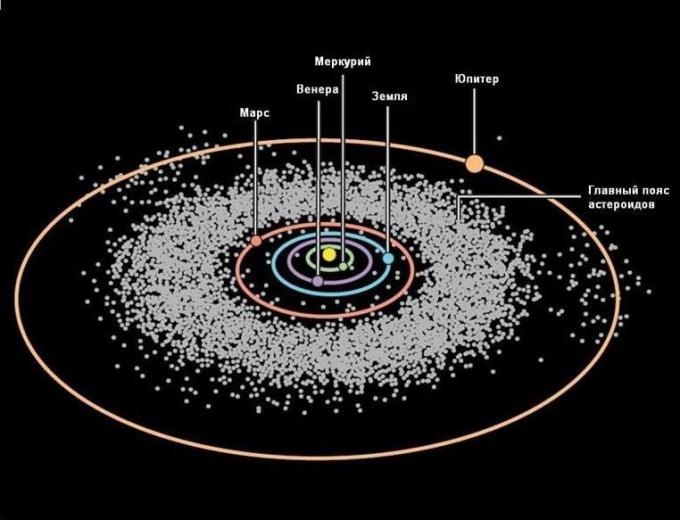 Области Солнечной системы, где больше всего астероидов