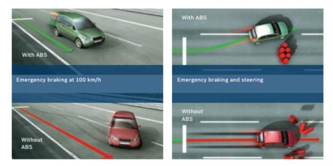 Помогает ли система ABS на дороге зимой?