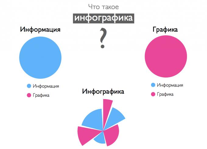 Что такое инфорграфика?