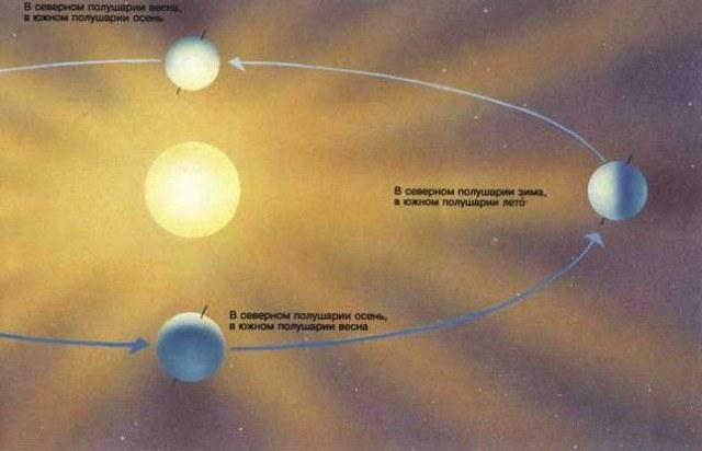 Годовой оборот Земли вокруг Солнца