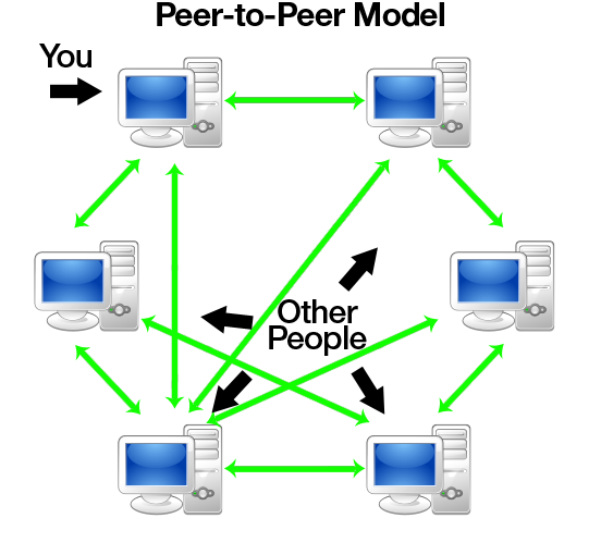 p2p сеть