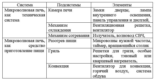 Первоначальная модель состава