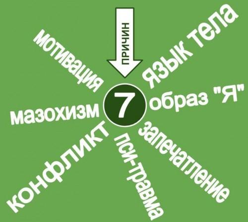 7 эмоциональных ключей к любой психологической проблеме