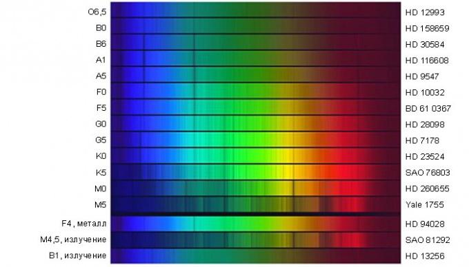 Спектральный обзор