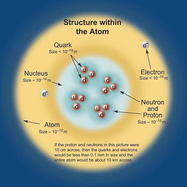 What is quark