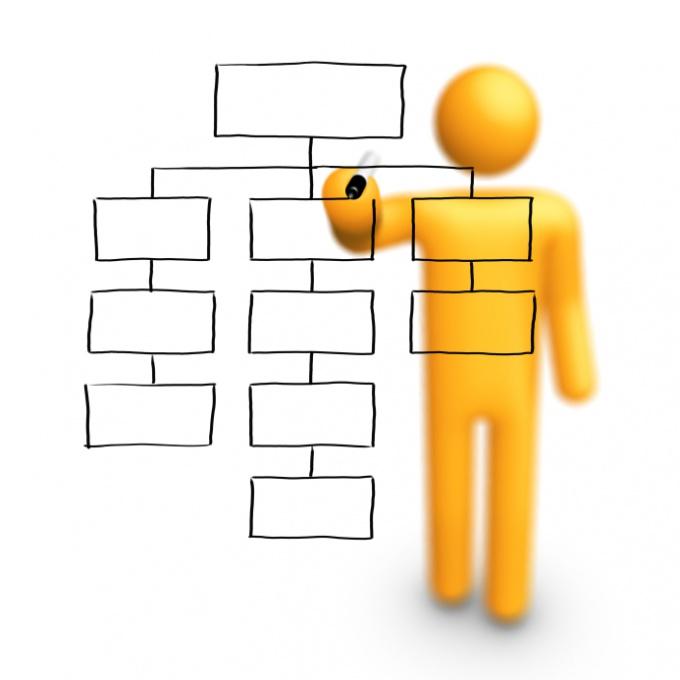 Как классифицируются организации