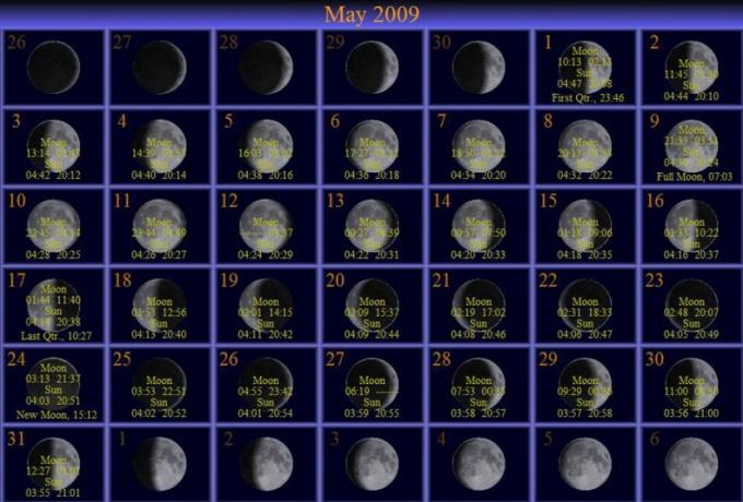 Смотреть лунный календарь для садовода