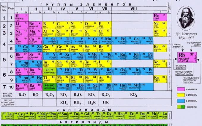 Что такое периодический закон Менделеева