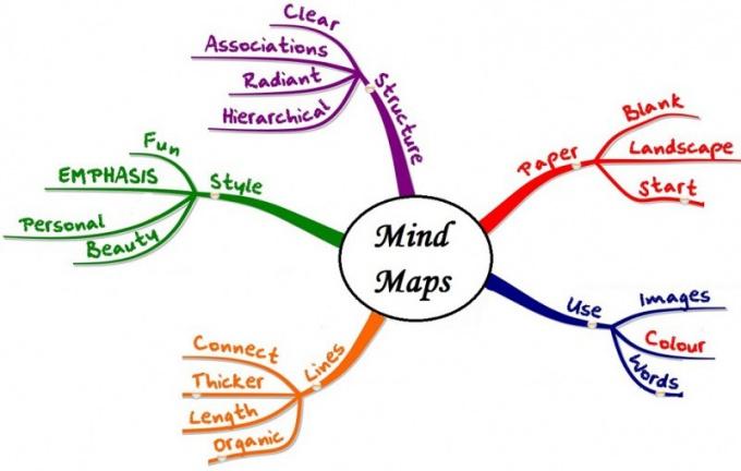 Как создать ментальные карты
