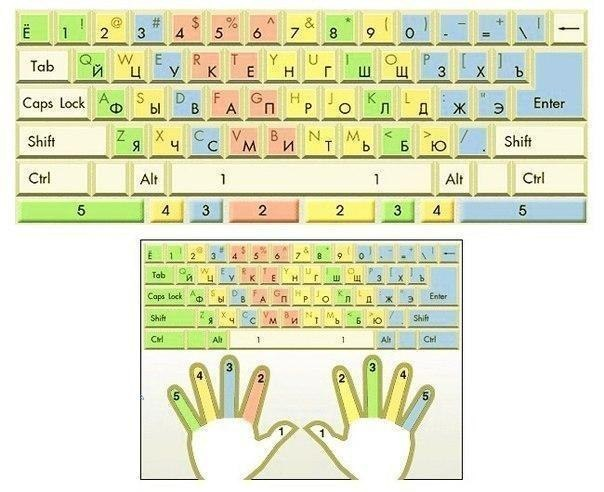 Раскладка для пальцев на клавиатуре