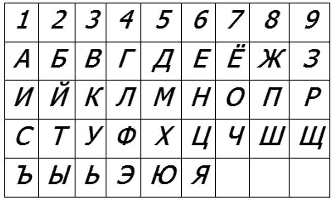 Таблица определения числа имени