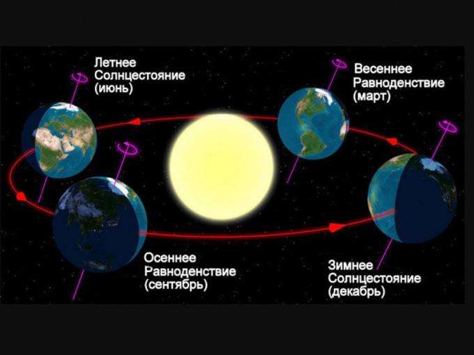 Схема смены времен года