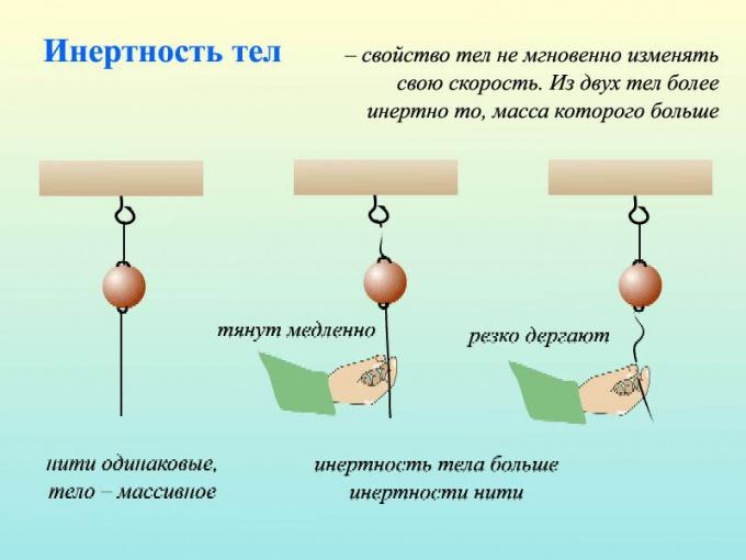 Инерция физических тел