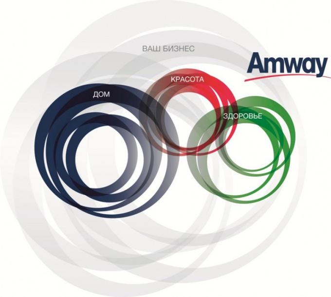 В чем принцип работы Amway