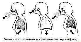 Как правильно дышать при занятиях бодифлексом