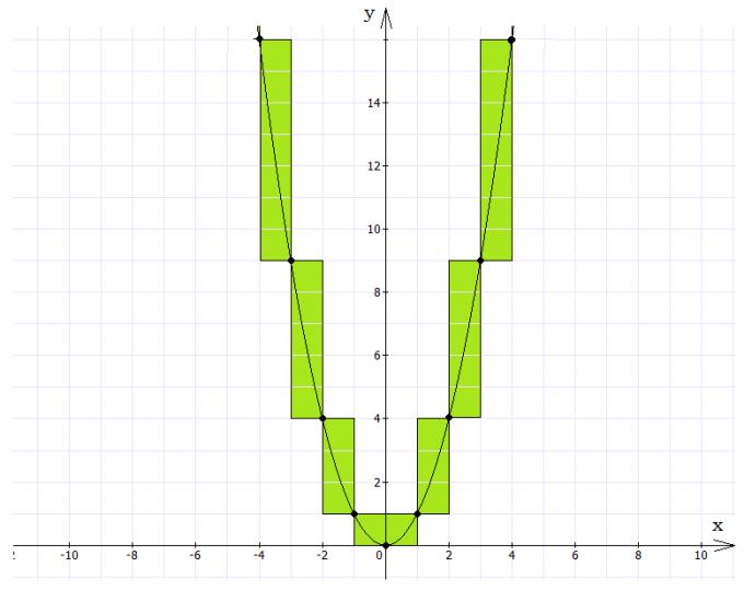 Парабола - график квадратичной функции