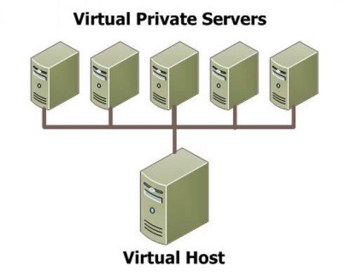 Что такое VPS?
