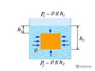 Механизм возникновения силы Архимеда.