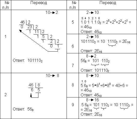 Какие существуют системы счисления