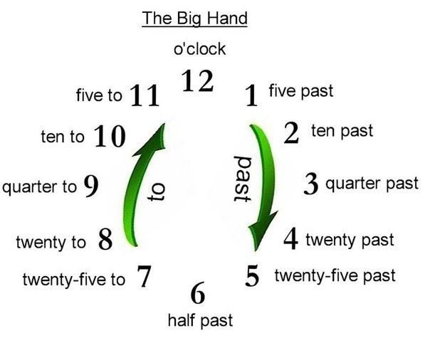 """Как спросить по английски """"сколько времени"""""""