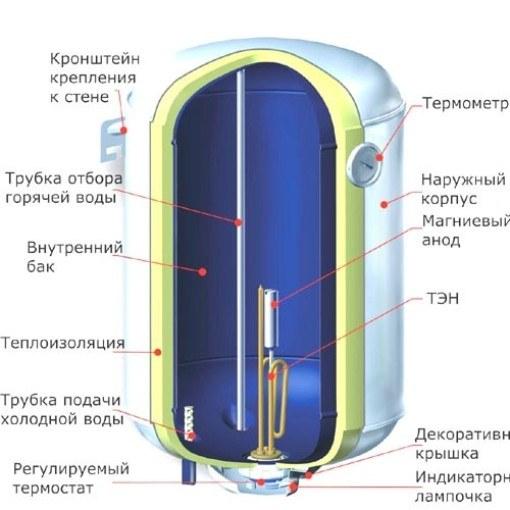 Замена ТЭНа и магнитного анода в водонагревателе