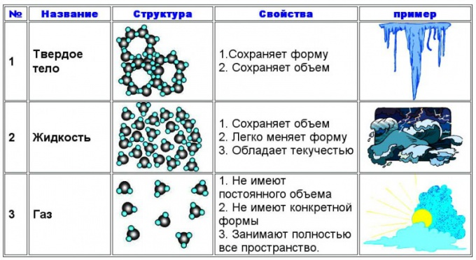 Агрегатные состояния вещества