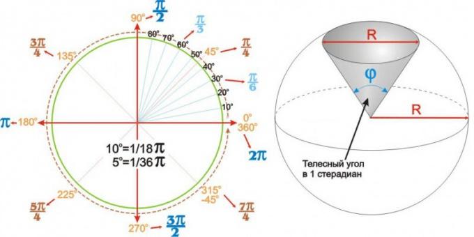 Соотношения между углами в градусах и радианах