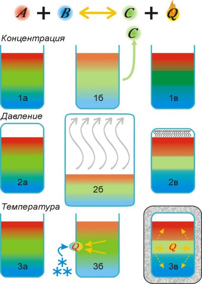 Смещение равновесия обратимых химических реакций