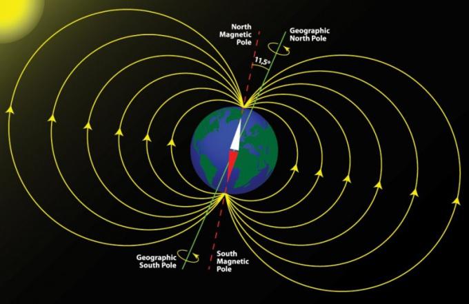 Магнитное поле планеты Земля.