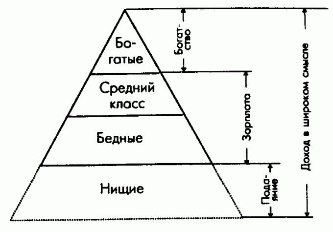 Стратификация общества на схеме.