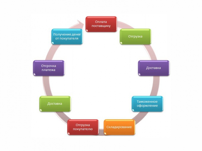 Финансовый цикл