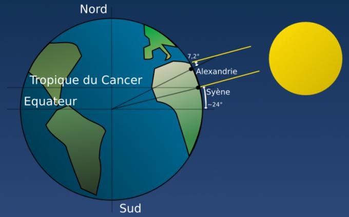 Определние размеров Земли по способу Эрастофена