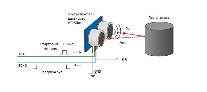Принцип действия ультразвукового дальномера HC-SR04