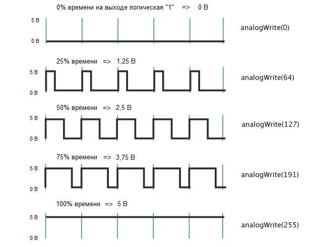 Понятие широтно-импульсной модуляции