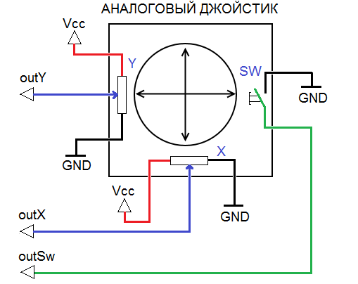 Schematic diagram of the joystick
