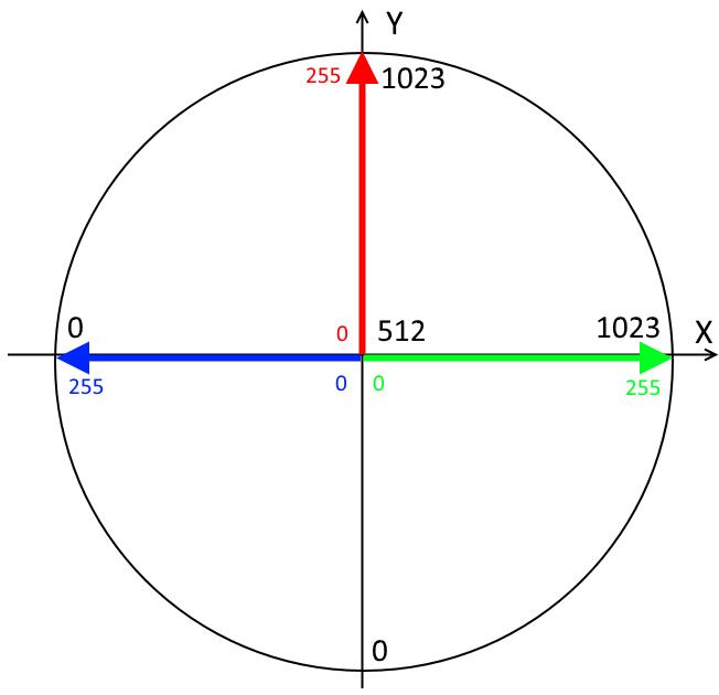 Диаграмма распределения яркости R, G, B каналов по осям X и Y