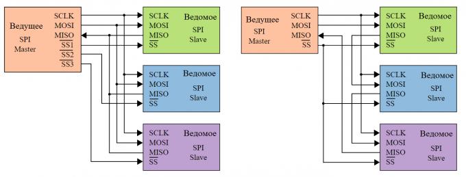 Виды SPI подключений